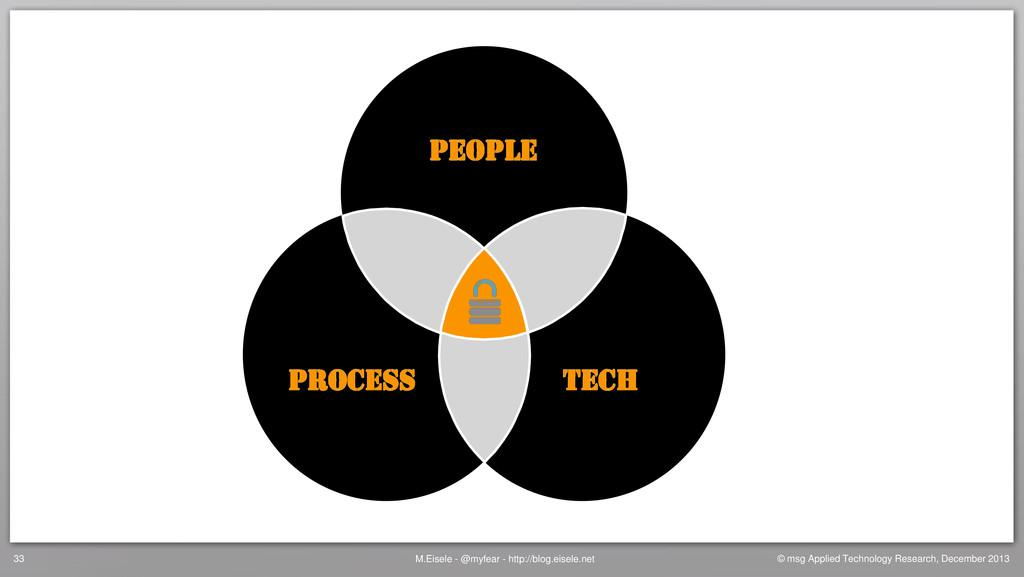 PEOPLE PROCESS TECH M.Eisele - @myfear - http:/...