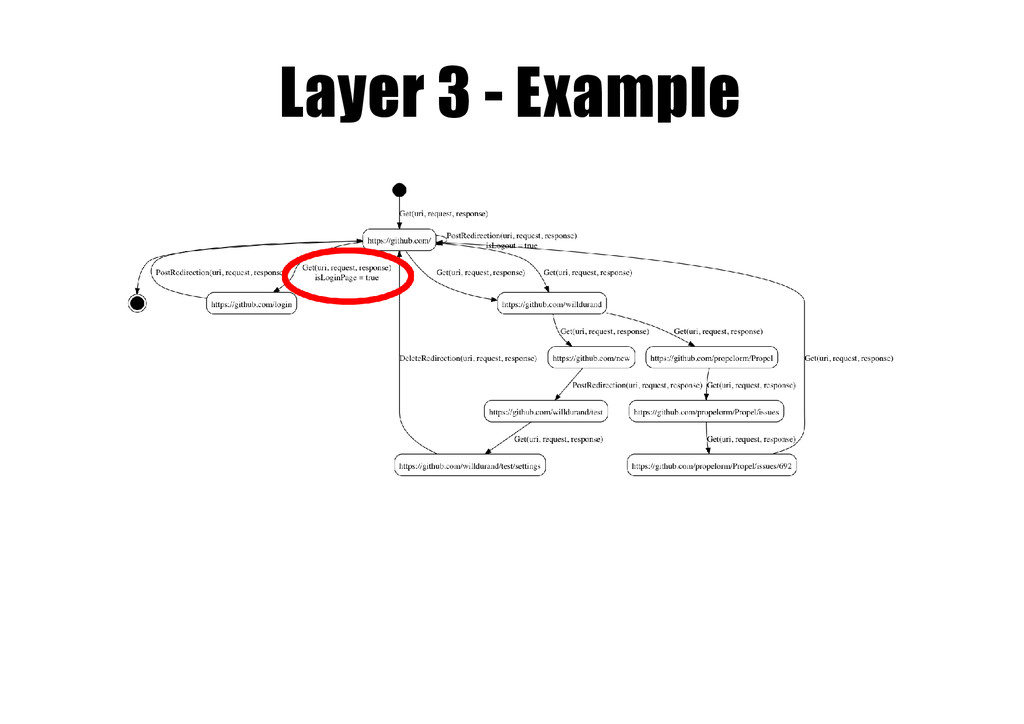 Layer 3 -­ Example