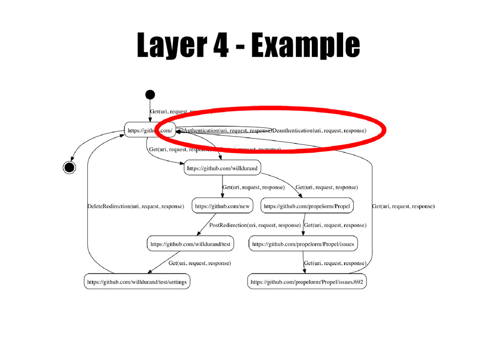 Layer 4 -­ Example
