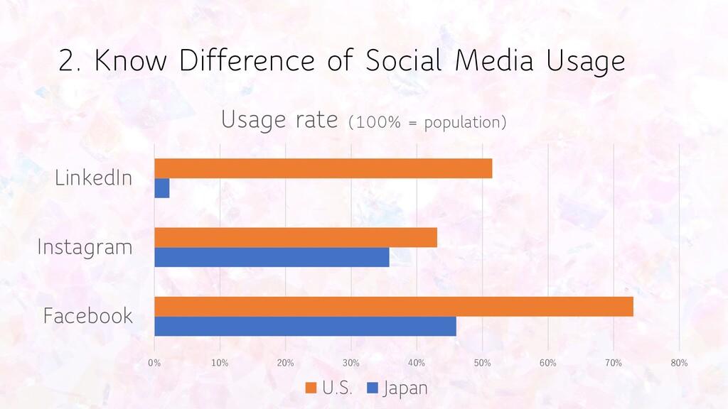 0% 10% 20% 30% 40% 50% 60% 70% 80% Facebook Ins...