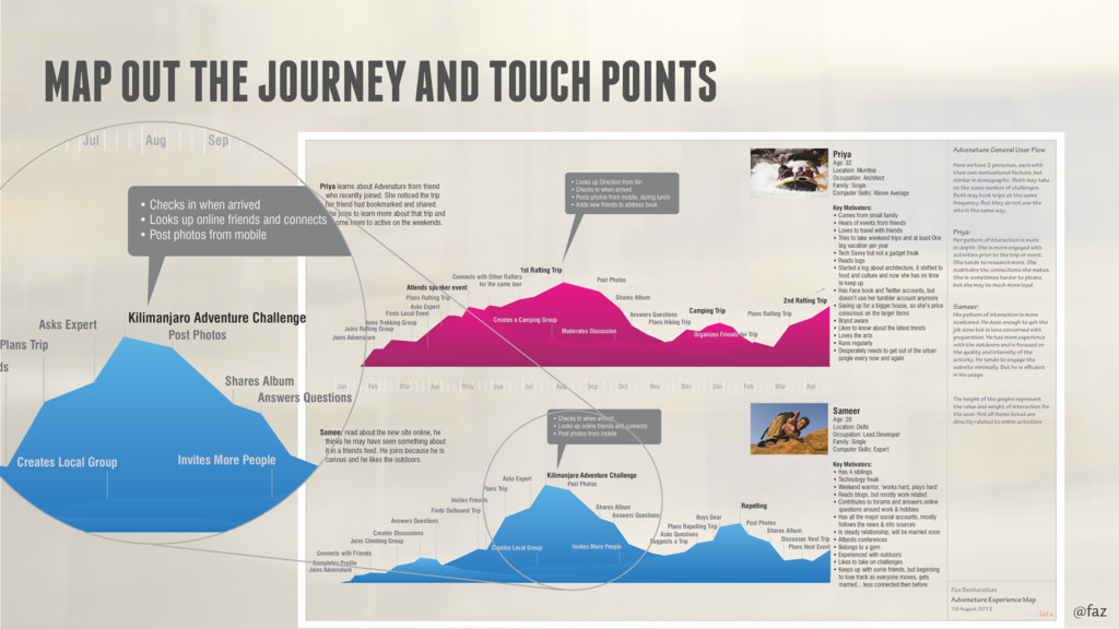@faz MAP OUT THE JOURNEY AND TOUCH POINTS Priya...
