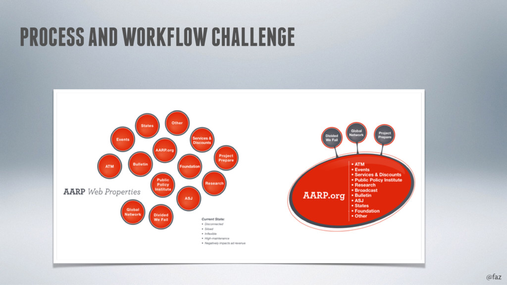 @faz PROCESS AND WORKFLOW CHALLENGE
