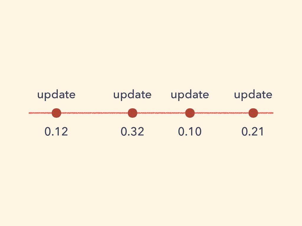 0.12 0.32 0.10 0.21 update update update update