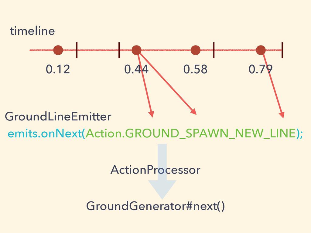 0.12 0.44 0.58 0.79 timeline emits.onNext(Actio...