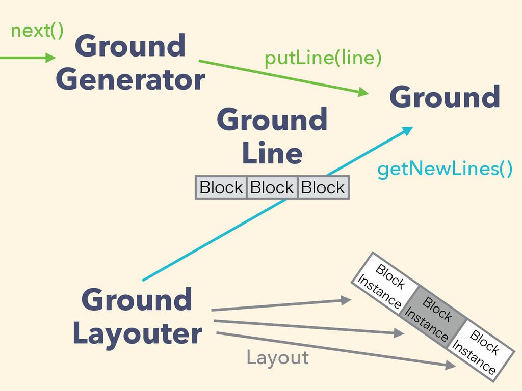Ground Generator Ground Ground Layouter Ground ...