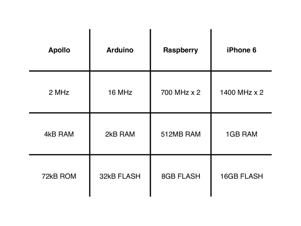 Apollo Arduino Raspberry iPhone 6 2 MHz 16 MHz ...