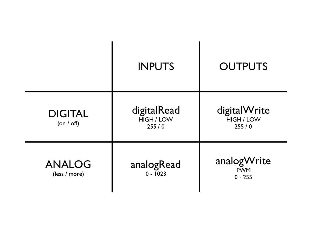 INPUTS OUTPUTS DIGITAL (on / off) digitalRead H...