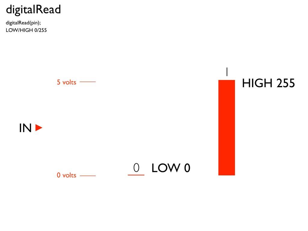 digitalRead digitalRead(pin); LOW/HIGH 0/255 HI...