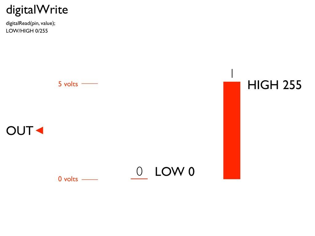 digitalWrite digitalRead(pin, value); LOW/HIGH ...