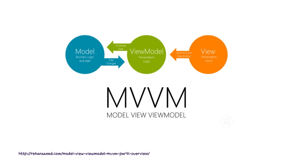 http://rehansaeed.com/model-view-viewmodel-mvvm...