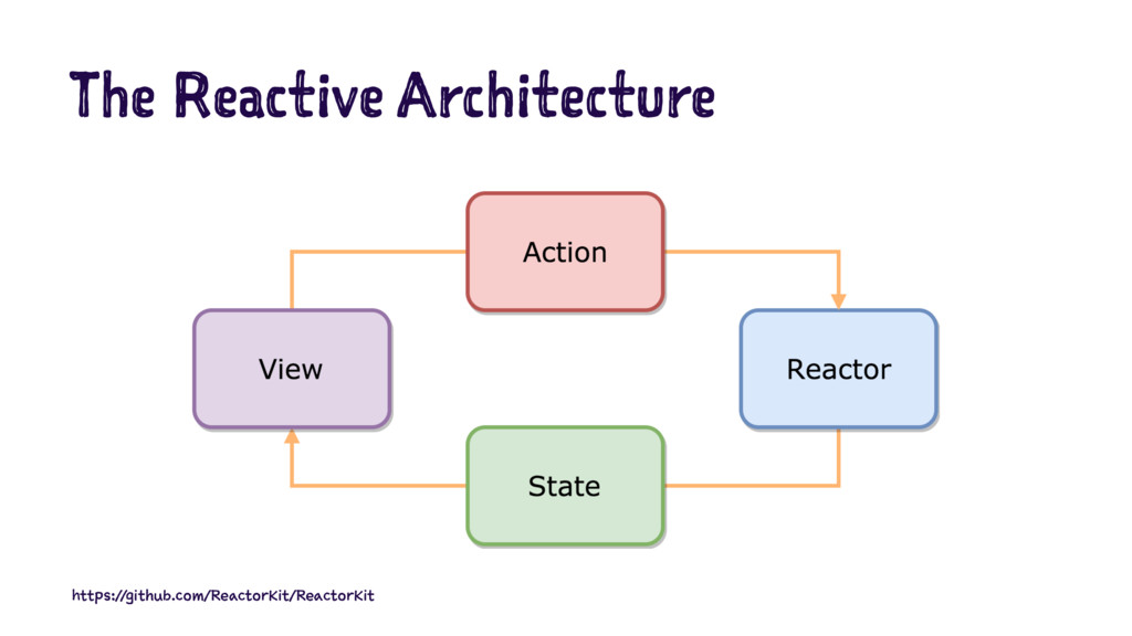 The Reactive Architecture https://github.com/Re...
