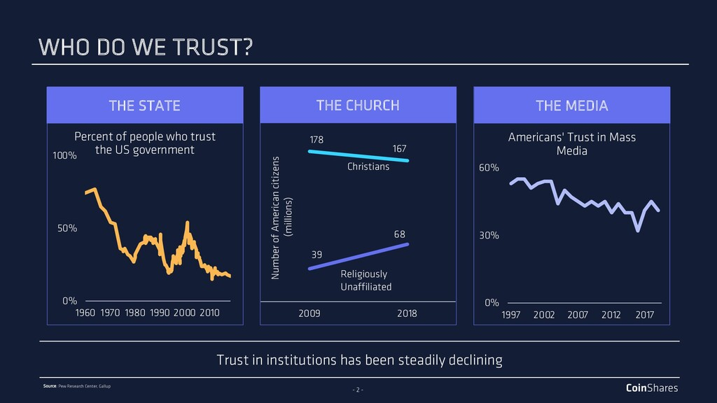 - 2 - Trust in institutions has been steadily d...
