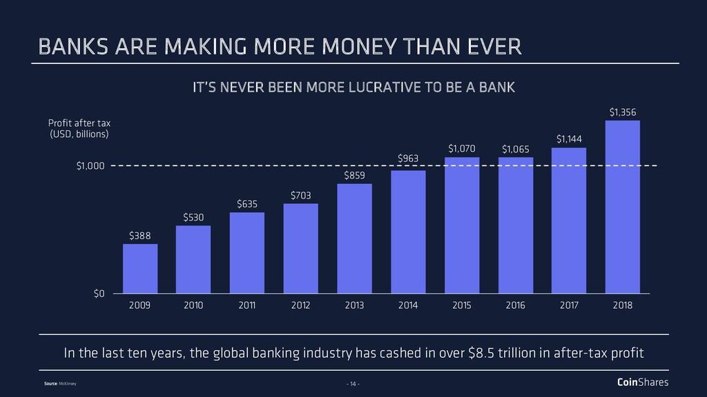 - 14 - In the last ten years, the global bankin...