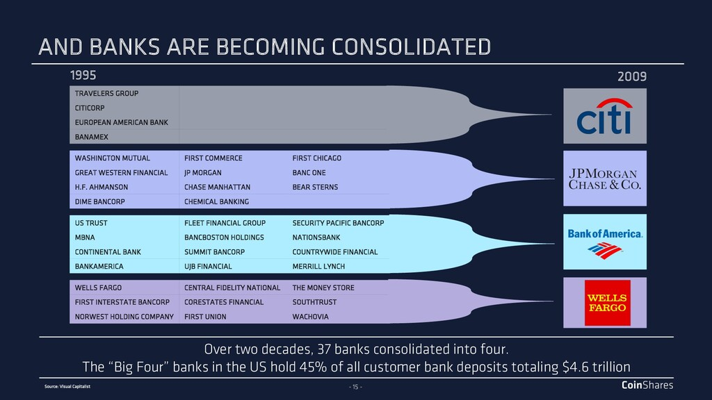 - 15 - Over two decades, 37 banks consolidated ...