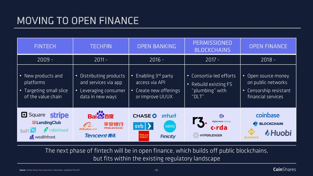 - 19 - The next phase of fintech will be in ope...