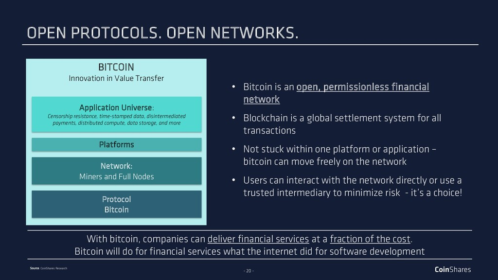 - 20 - Source: CoinShares Research BITCOIN Inno...