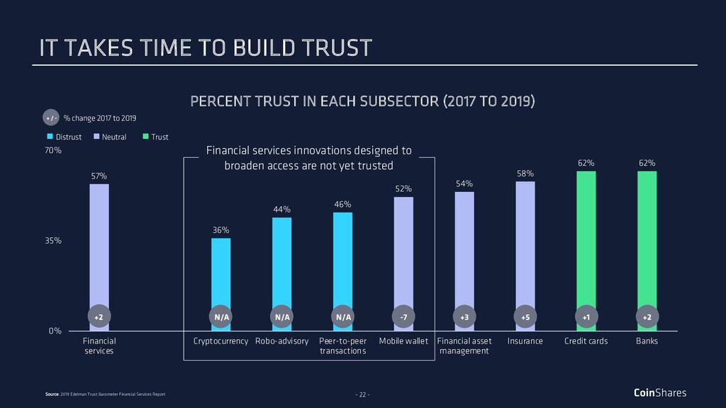 - 22 - PERCENT TRUST IN EACH SUBSECTOR (2017 TO...