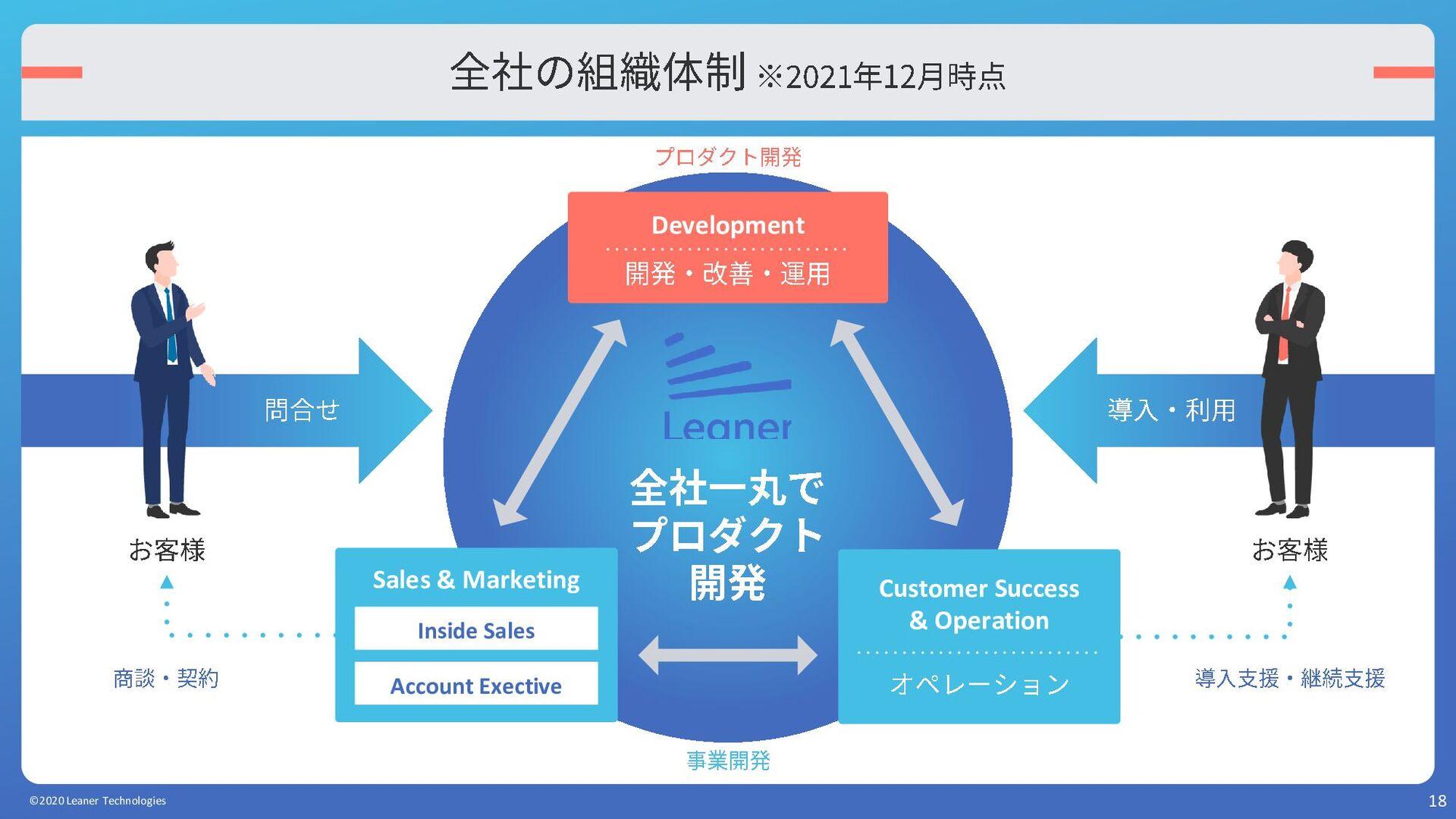 18 全社の組織体制 ※2021年2月時点 ©2020 Leaner Technologies...