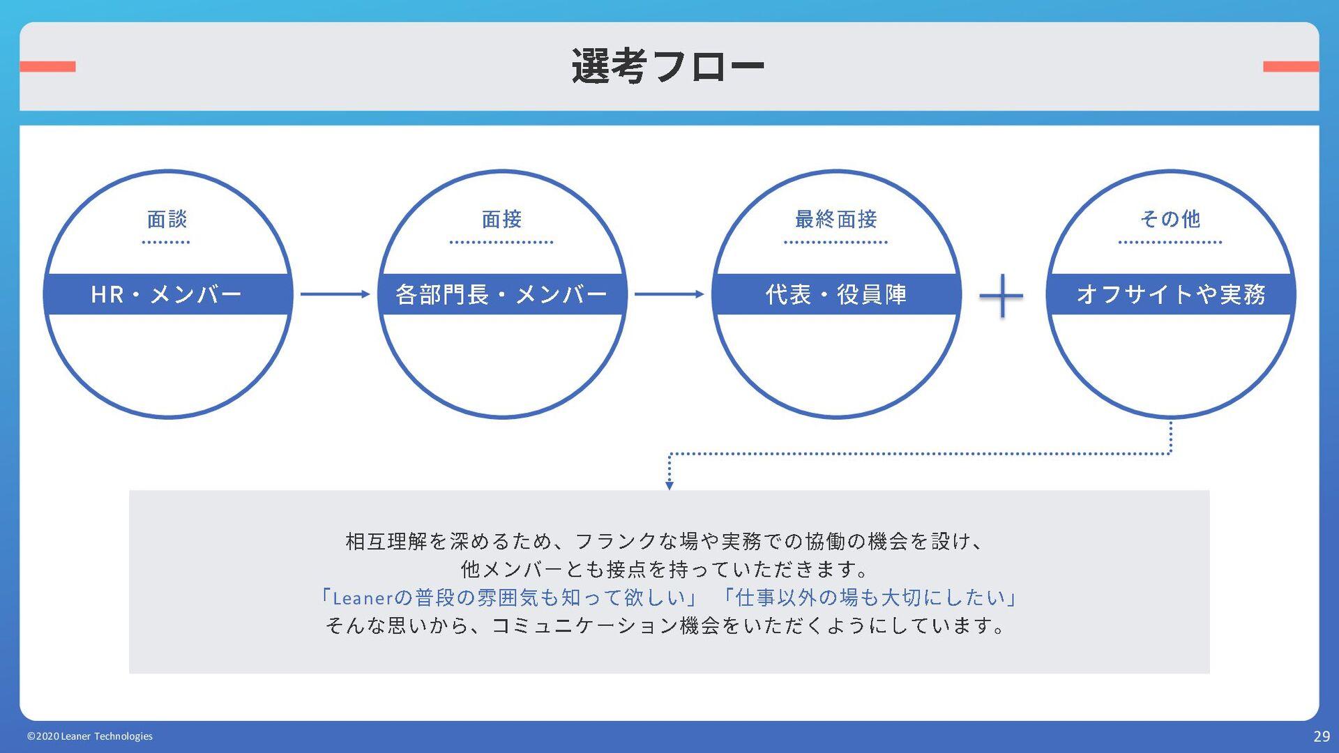 29 UI / UXデザイナー ©2020 Leaner Technologies 利用してい...