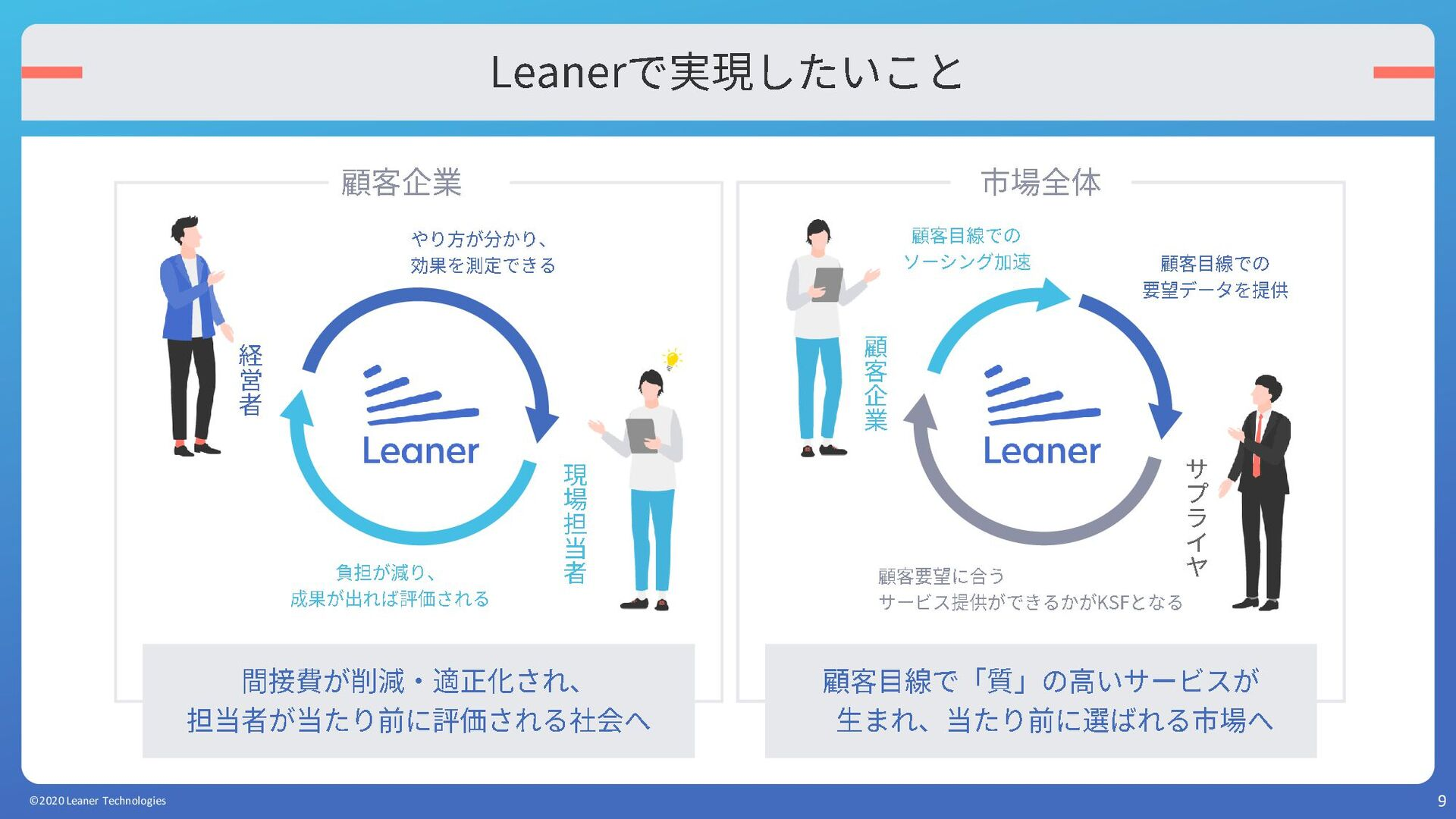 9 Leanerで実現したいこと 間接費が削減・適正化され、 担当者が当たり前に評価される社会...