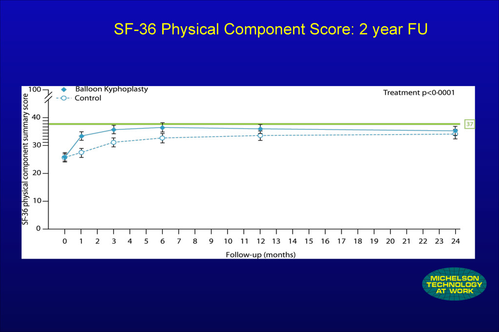 SF-36 Physical Component Score: 2 year FU