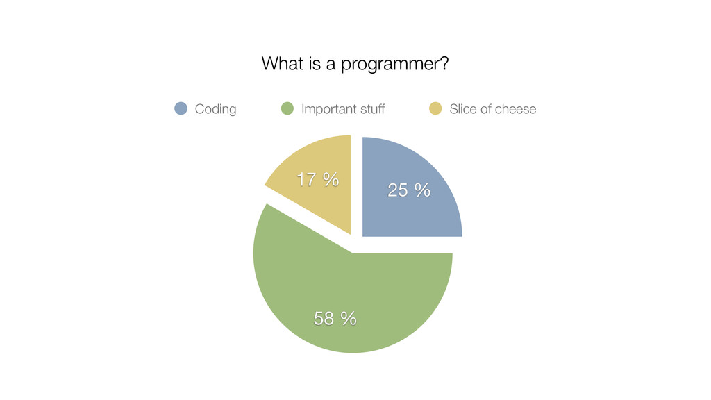 17 % 58 % 25 % Coding Important stuff Slice of ...