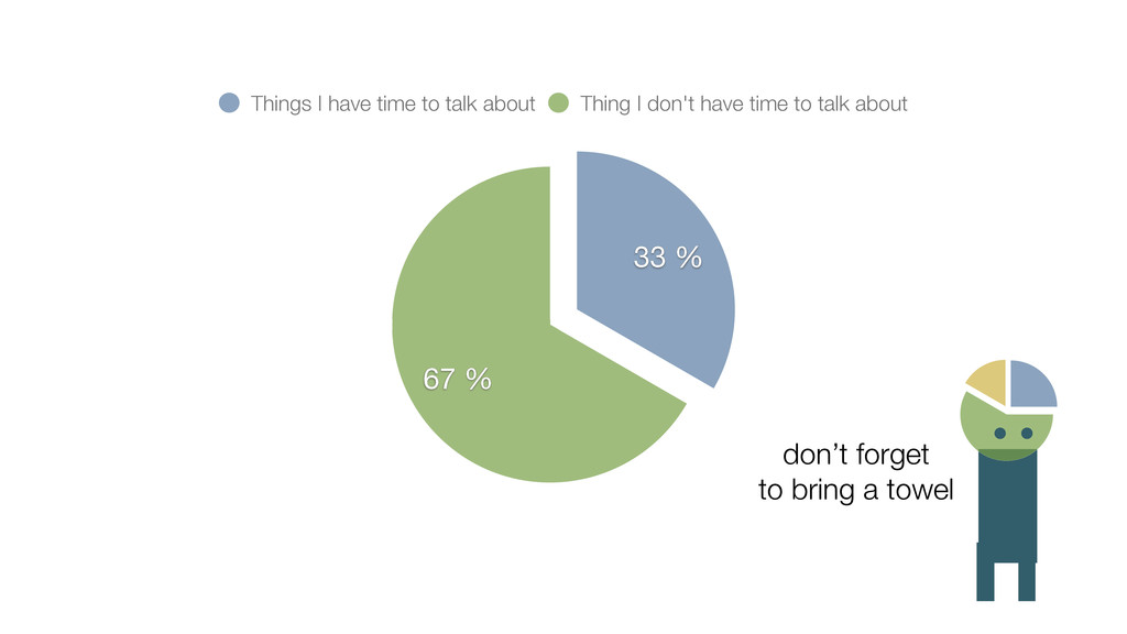 67 % 33 % Things I have time to talk about Thin...