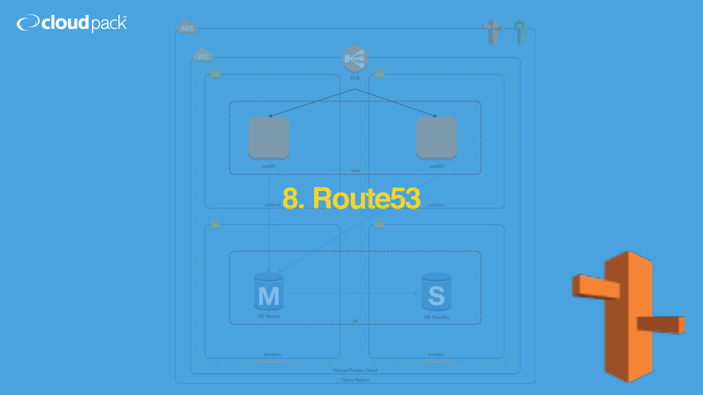 8. Route53