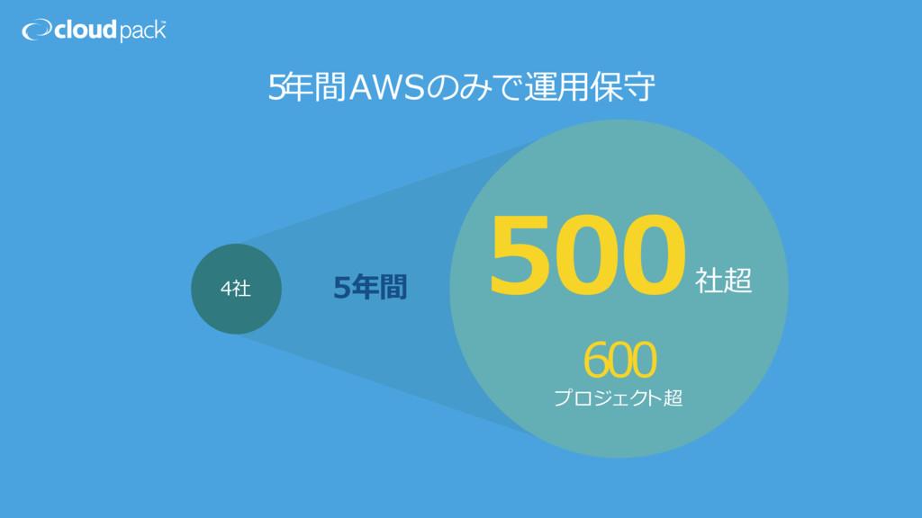 4 社 社超 プロジェク ト超 500 600 5年年間 5年年間AWSのみで運⽤用保守