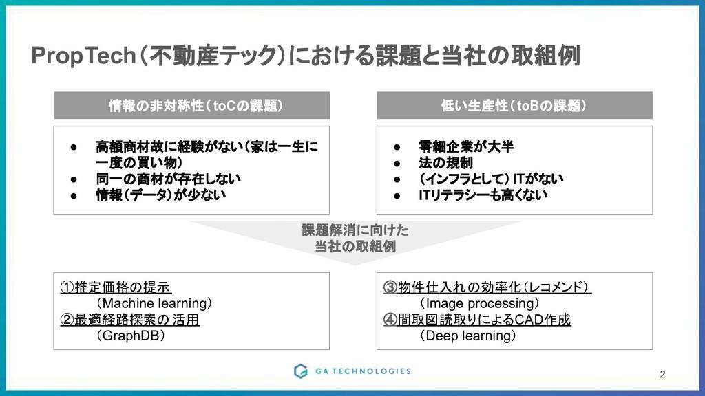 PropTech(不動産テック)における課題と当社の取組例 2 2  情報の非対称性(toCの...