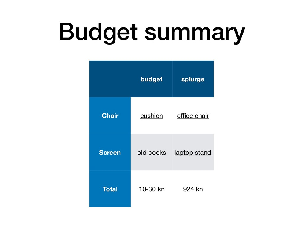 Budget summary budget splurge Chair cushion offic...