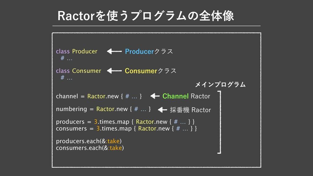 3BDUPSΛ͏ϓϩάϥϜͷશମ૾ class Producer  # …  class C...