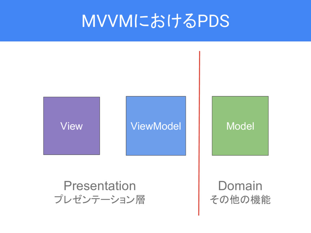 MVVMにおけるPDS View Model ViewModel Domain その他の機能 ...