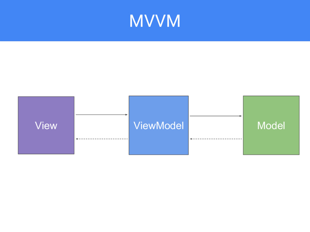MVVM View Model ViewModel