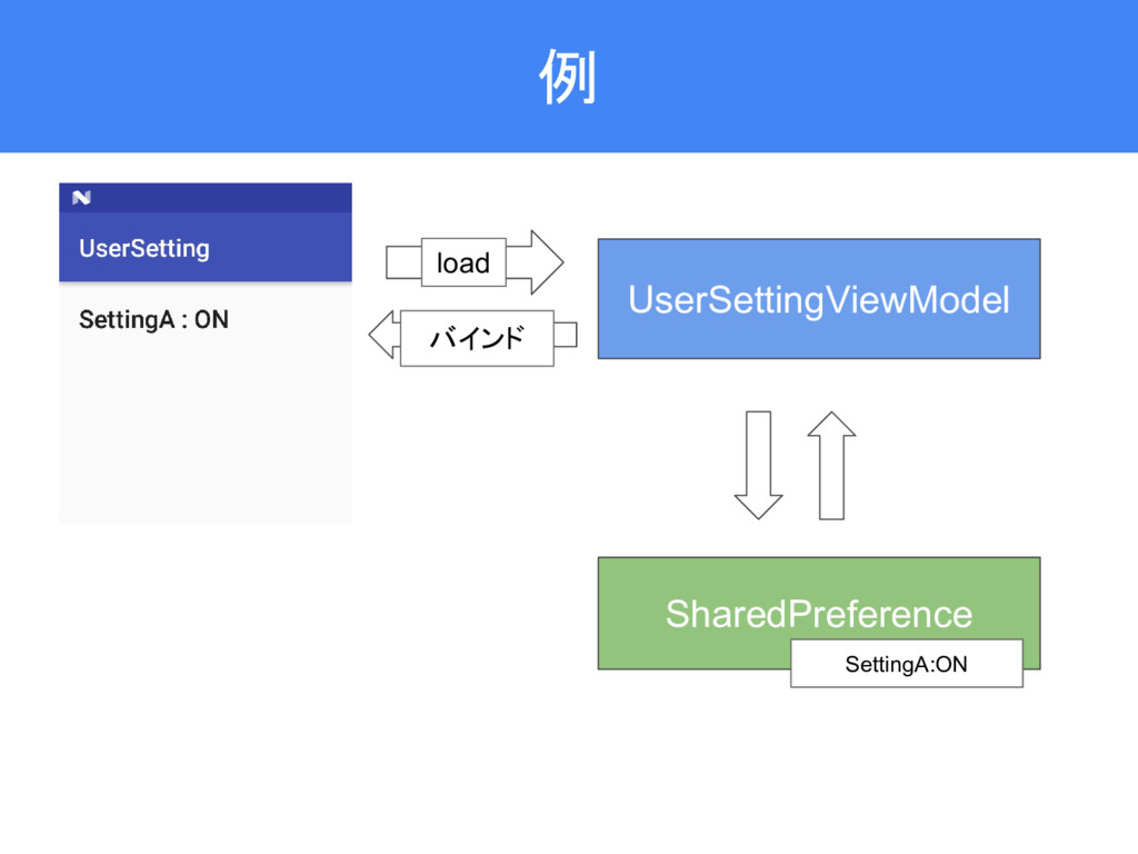 例 UserSettingViewModel SharedPreference load バイ...