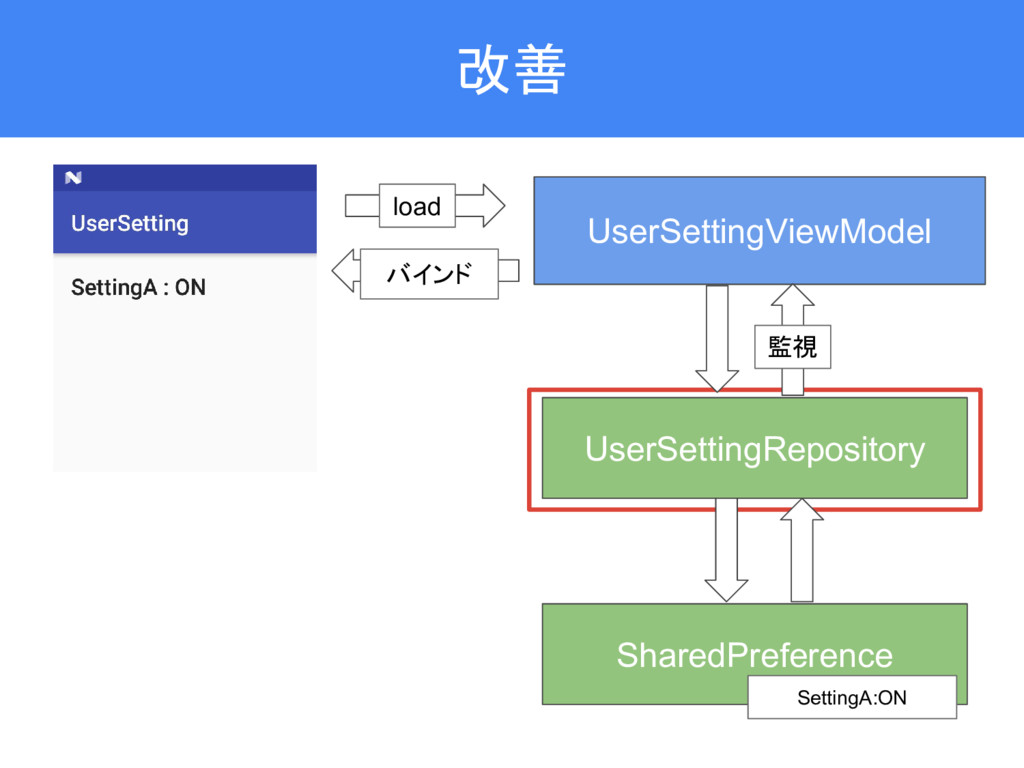 改善 UserSettingViewModel SharedPreference UserSe...