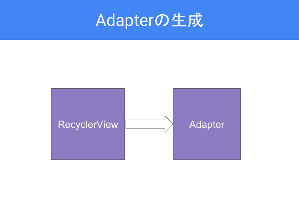 Adapterの生成 Adapter RecyclerView