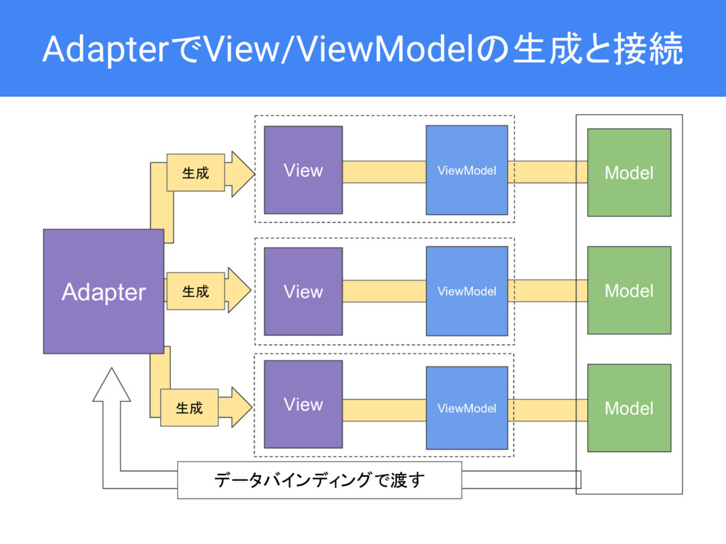 ViewModel AdapterでView/ViewModelの生成と接続 ViewMode...