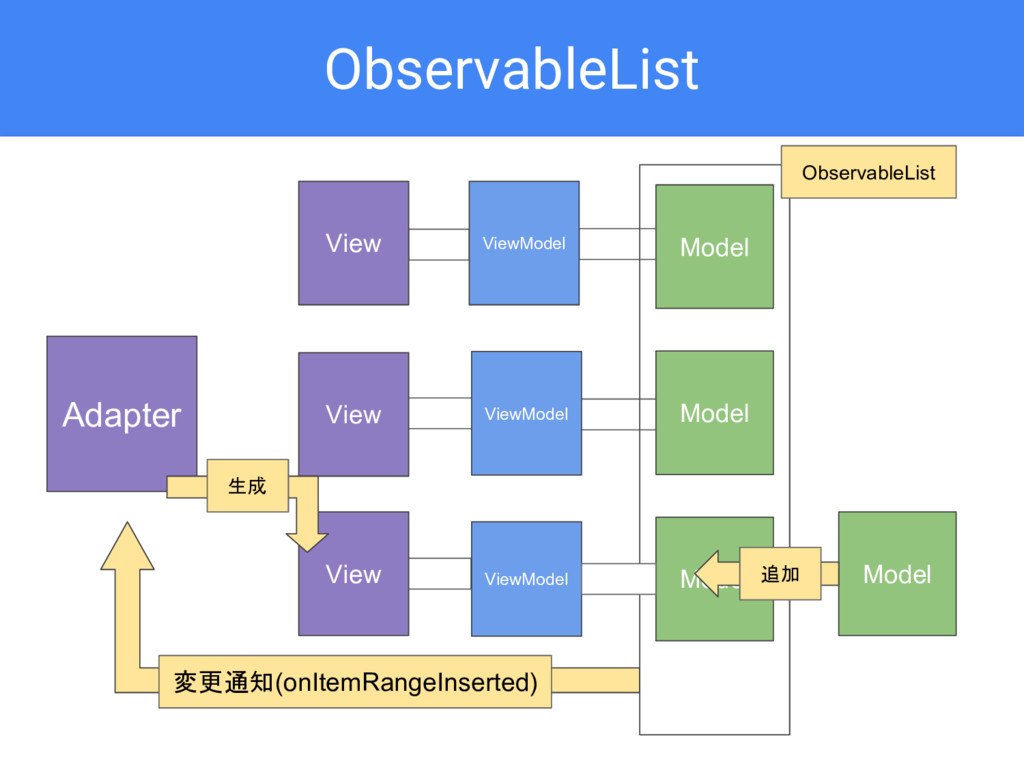 Model ViewModel ObservableList Adapter ViewMode...