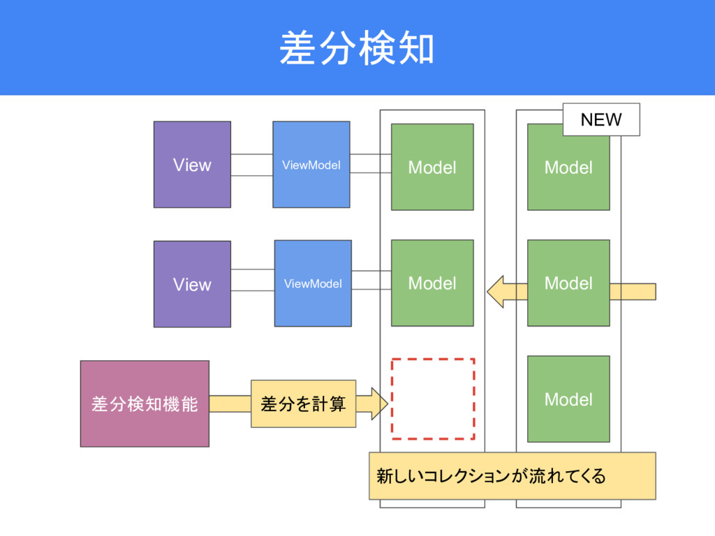 差分検知 ViewModel ViewModel View View Model Model ...