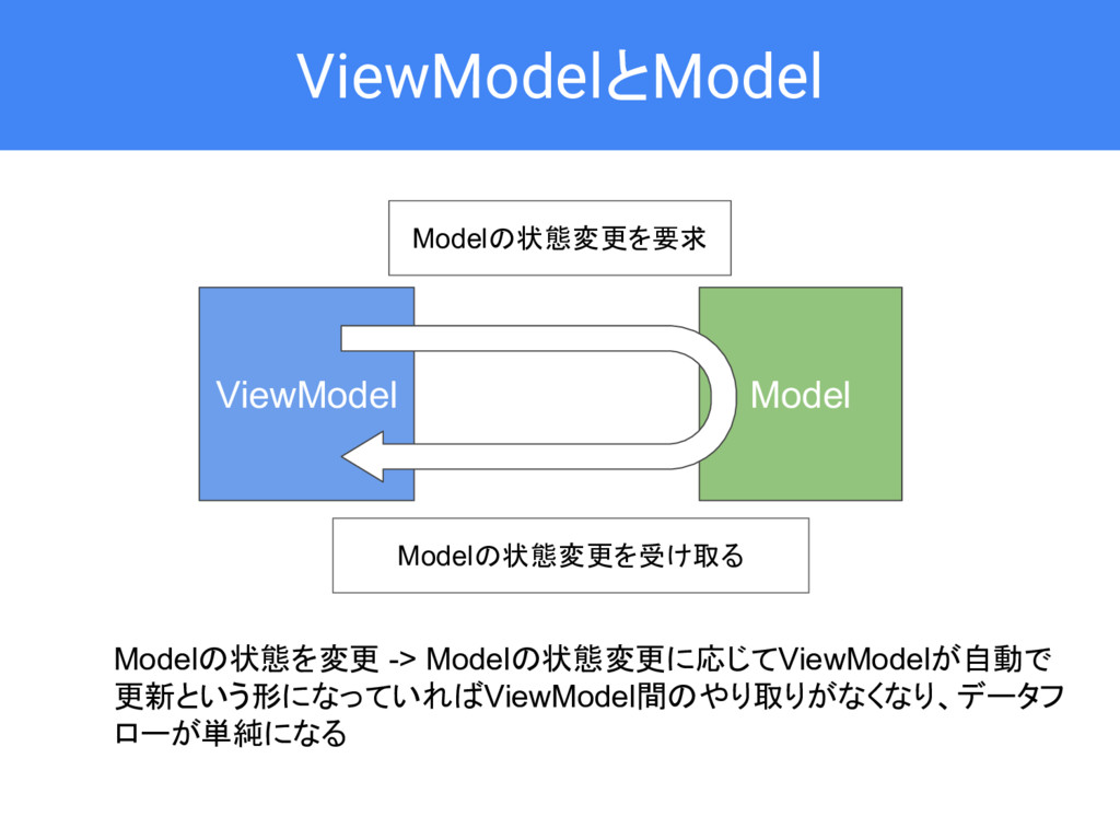 ViewModelとModel Model ViewModel Modelの状態変更を要求 M...