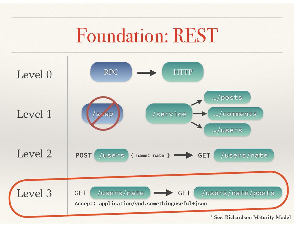 Foundation: REST Level 0 Level 1 Level 2 Level ...