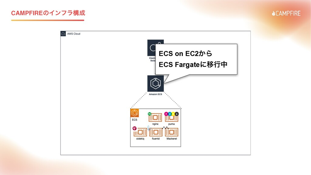 CAMPFIREͷΠϯϑϥߏ ECS on EC2͔Β   ECS FargateʹҠߦத