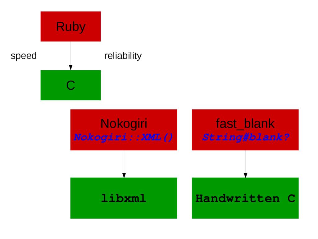 Ruby speed reliability C Nokogiri Nokogiri::XML...
