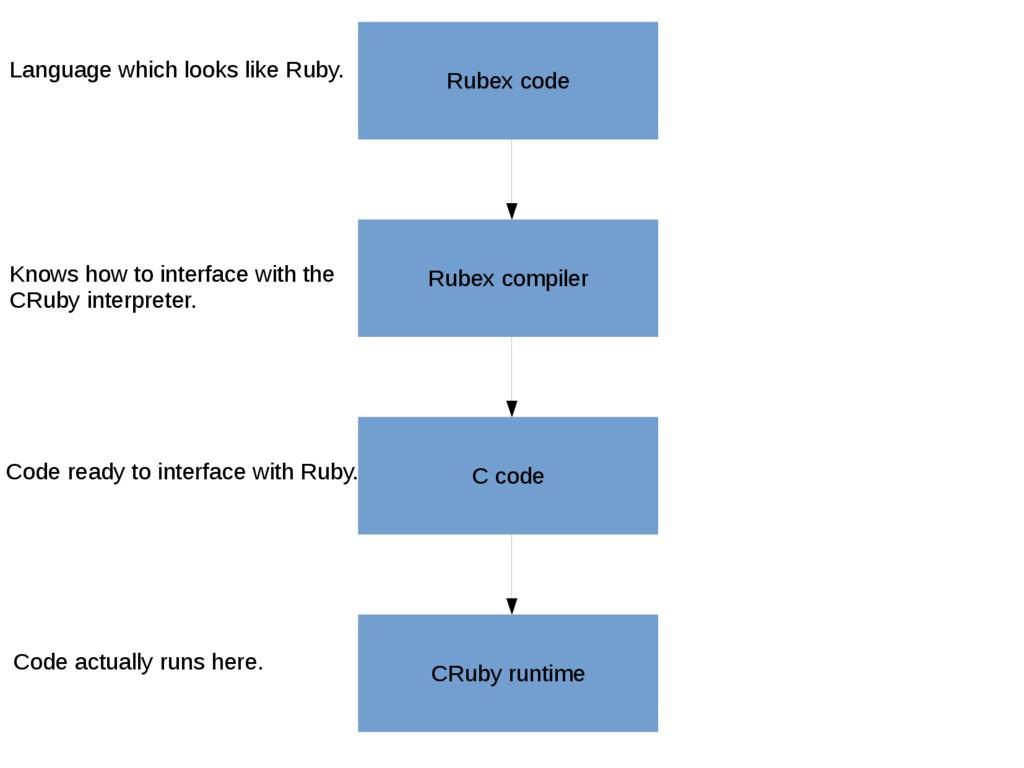 Rubex code Rubex compiler C code CRuby runtime ...