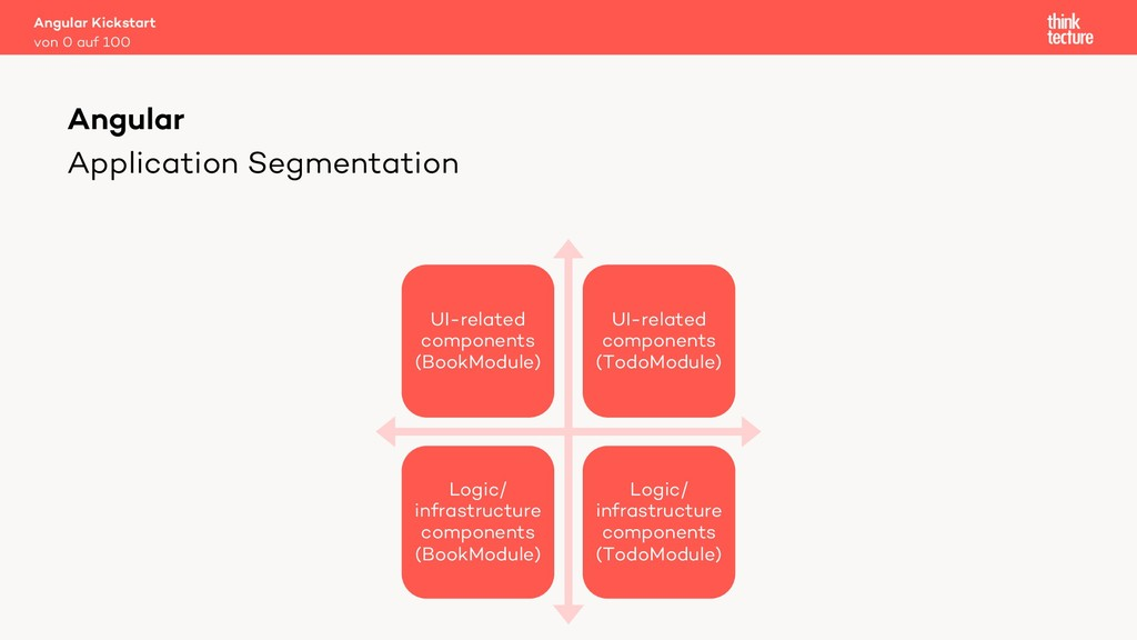 Application Segmentation UI-related components ...