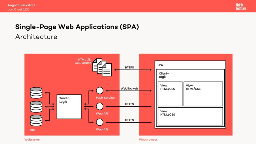 Architecture Single-Page Web Applications (SPA)...