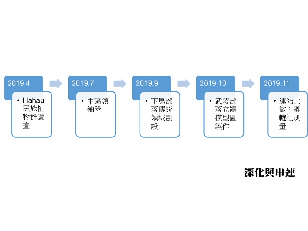 2019.4 • Hahaul 民族植 物群調 查 2019.7 • 中區領 袖營 2019....