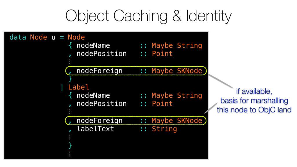 Object Caching & Identity data Node u = Node { ...