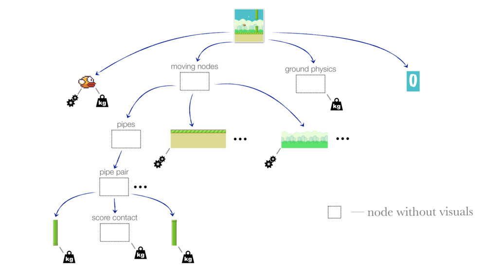 — node without visuals 0 pipes moving nodes pip...